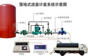 烟台飞达电子专业生产食用油计量设备 落地