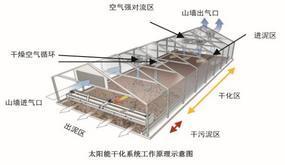 煜林枫污泥太阳能干化系统