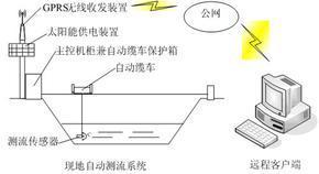 电磁式河道自动测流系统
