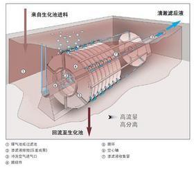 污水处理设备膜生物反应器
