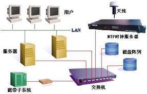 GPS校时系统,GPS校时服务器