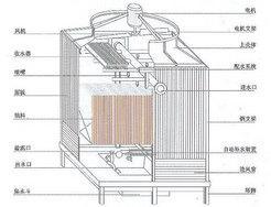 逆流式方型冷却塔