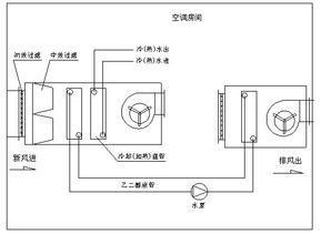 乙二醇热回收机组