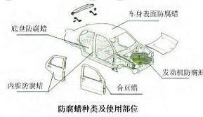 大型环保高效汽车防腐蜡气动喷涂机CY46-PL