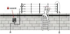哈尔滨电子围栏系统