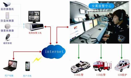安翼智能联网视频监控报警系统