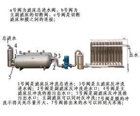 自来水厂大型河水地下水过滤净化器