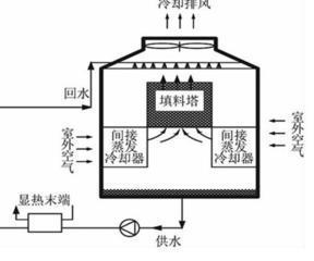 蒸发冷却冷水机组(闭式循环冷却塔)