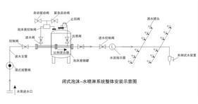 闭式泡沫水喷淋系统整体安装示意图 济南强消消防设备有限公司
