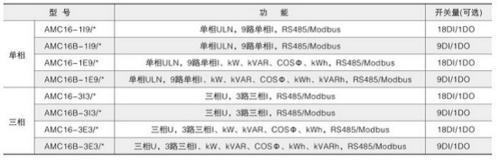 數據中心電源監控裝置AMC16MAH