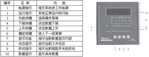 ARC-12/J數據中心電源能耗多路監控裝置