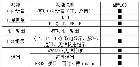 AEW100-d20x環保行業無線計量模塊