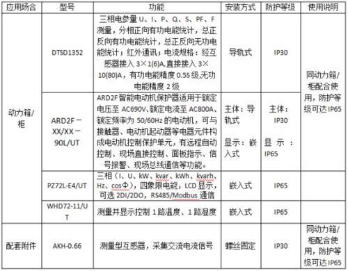 PZ72L-E4-UT管廊項目多功能儀表配檢測報告