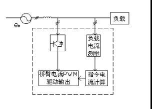 SVG-G-A諧波無功補償相結合模塊