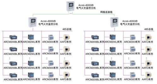 百家樂網頁遊戲ACREL-6000電氣火災一體式組網介紹