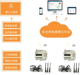 安科瑞智慧消防云平台在深圳宝安区深化用电安全动态监控系统实施方案的应用