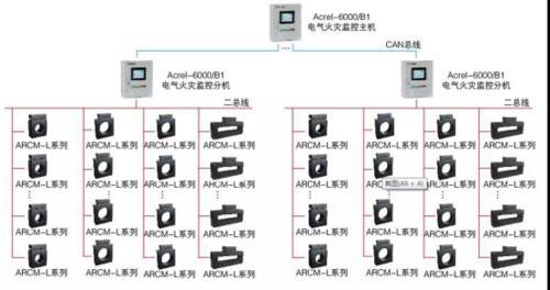 Acrel-6000本地化電氣火災漏電監控係統