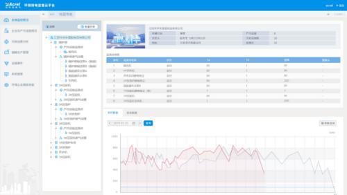 安科瑞污染治理设施配用电监测与管理系统
