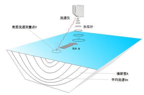 300W-QX型高精度雷达明渠流量计