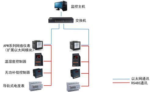 安科瑞APM以太网峰平谷SD卡仪表APM800