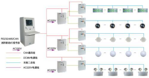 安科瑞应急照明疏散指示系统
