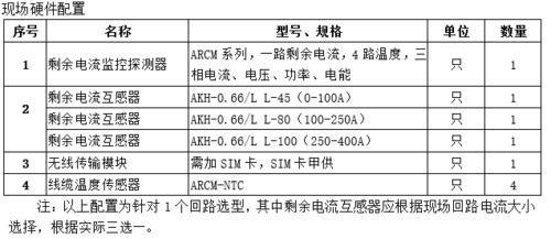 湖南省安全用電管理雲平台 在線監測