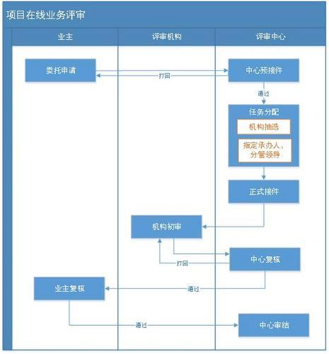 项目评审管理系统