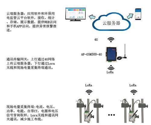 安科瑞环保用电监管系统