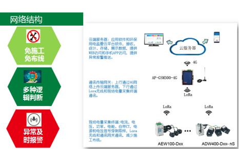 百家樂網頁遊戲大氣汙染工況用電監控平台 LORA通訊