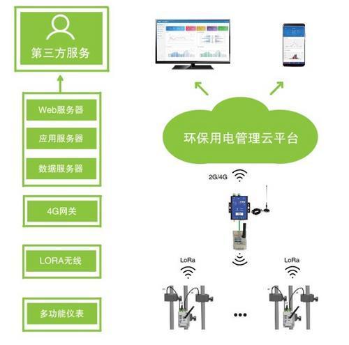什么是PEMS工況用電監控系統?